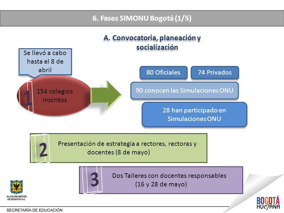 6.Fases SIMONU Bogotá (1/5) A.