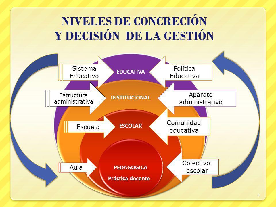 EDUCATIVA INSTITUCIONAL ESCOLAR PEDAGOGICA NIVELES DE CONCRECIÓN Y DECISIÓN DE LA GESTIÓN 6 Sistema Educativo Política Educativa Estructura administra