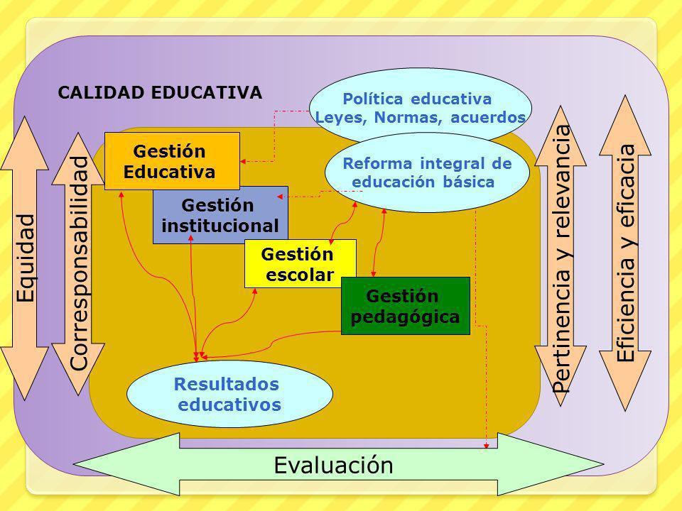 Resultados educativos Política educativa Leyes, Normas, acuerdos Gestión institucional Gestión escolar Gestión pedagógica Equidad Pertinencia y releva