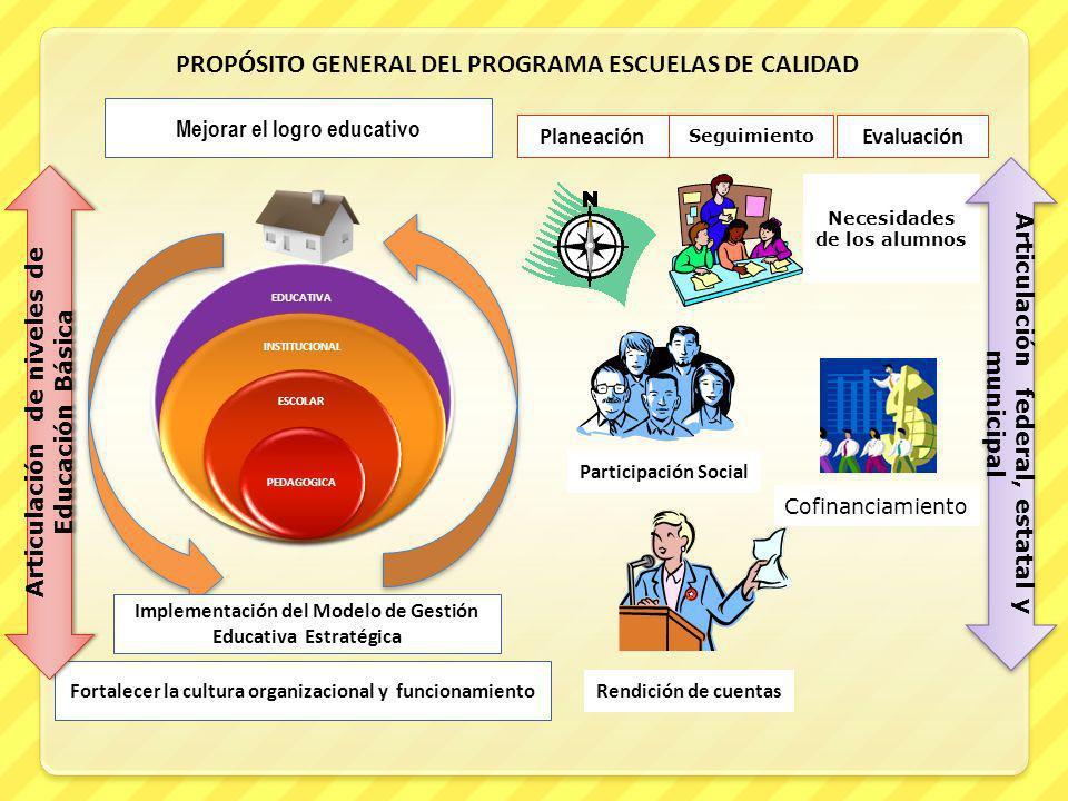 Necesidades de los alumnos EDUCATIVA INSTITUCIONAL ESCOLAR PEDAGOGICA PROPÓSITO GENERAL DEL PROGRAMA ESCUELAS DE CALIDAD Implementación del Modelo de