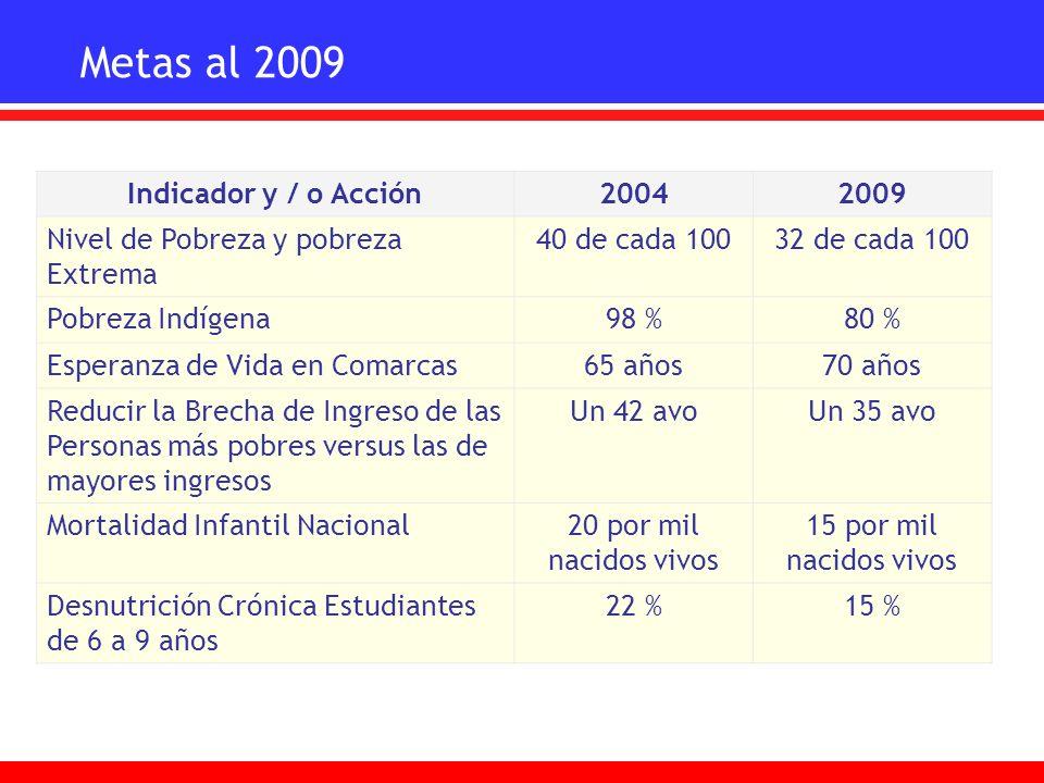 Metas al 2009 Indicador y / o Acción20042009 Nivel de Pobreza y pobreza Extrema 40 de cada 10032 de cada 100 Pobreza Indígena98 %80 % Esperanza de Vid