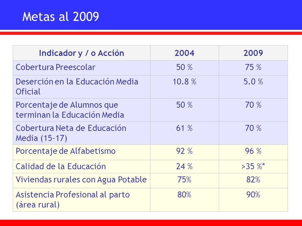 Metas al 2009 Indicador y / o Acción20042009 Cobertura Preescolar50 %75 % Deserción en la Educación Media Oficial 10.8 %5.0 % Porcentaje de Alumnos qu