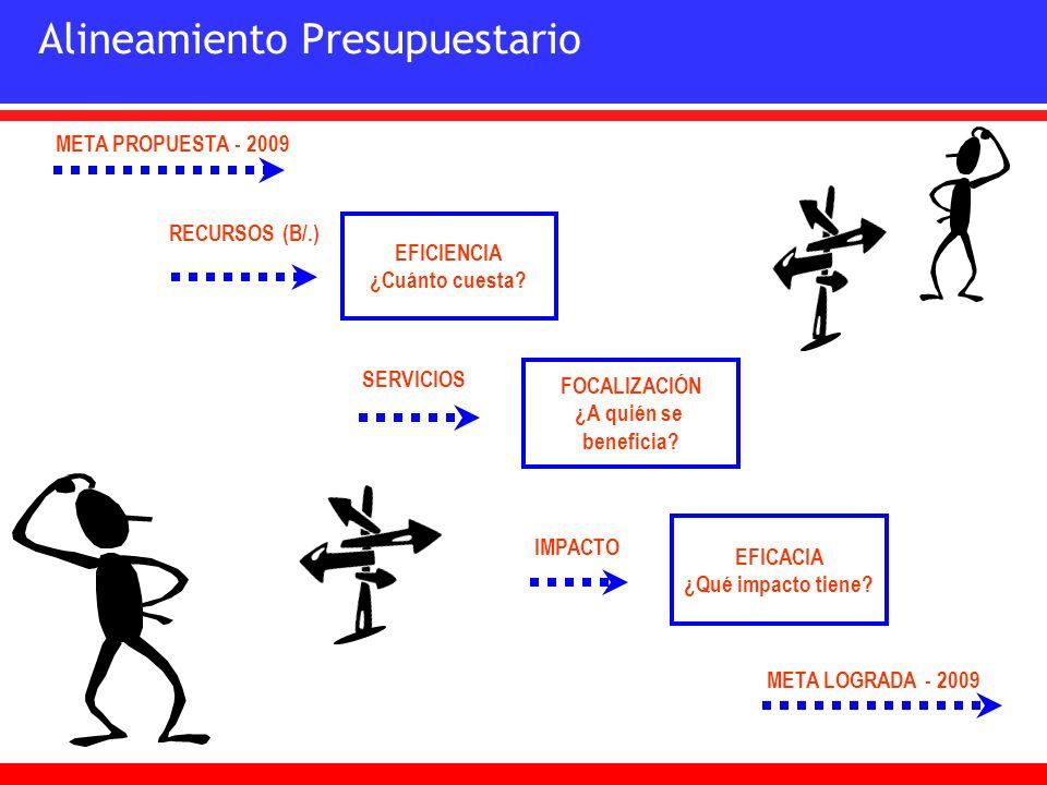 META PROPUESTA - 2009 SERVICIOS RECURSOS (B/.) IMPACTO EFICIENCIA ¿Cuánto cuesta? EFICACIA ¿Qué impacto tiene? FOCALIZACIÓN ¿A quién se beneficia? Ali