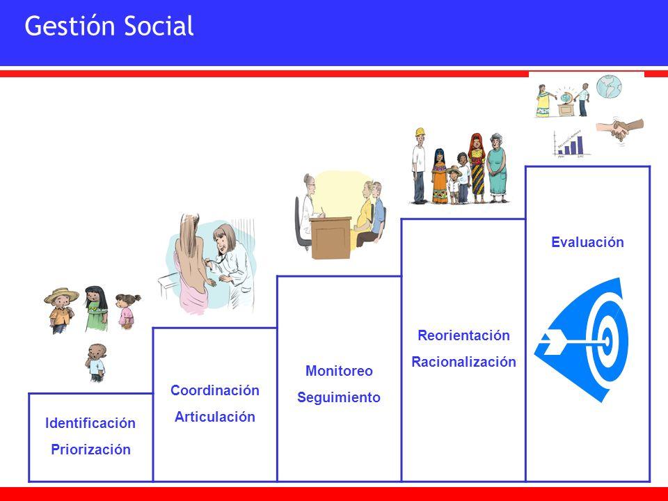 Gestión Social Evaluación Reorientación Racionalización Monitoreo Seguimiento Coordinación Articulación Identificación Priorización