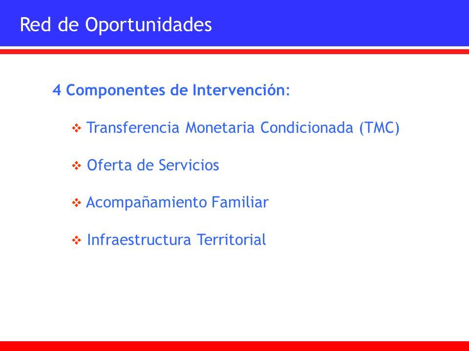 Red de Oportunidades 4 Componentes de Intervención: Transferencia Monetaria Condicionada (TMC) Oferta de Servicios Acompañamiento Familiar Infraestruc