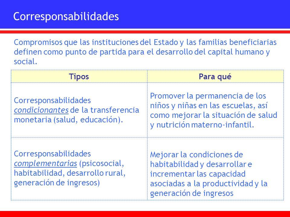 Compromisos que las instituciones del Estado y las familias beneficiarias definen como punto de partida para el desarrollo del capital humano y social