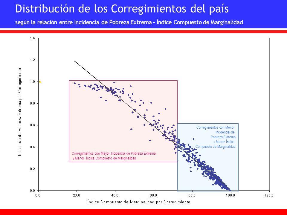 Corregimientos con Mayor Incidencia de Pobreza Extrema y Menor Índice Compuesto de Marginalidad Corregimientos con Menor Incidencia de Pobreza Extrema
