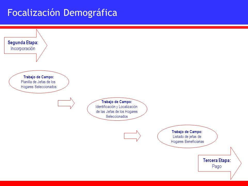 Trabajo de Campo: Identificación y Localización de las Jefas de los Hogares Seleccionados Trabajo de Campo: Planilla de Jefas de los Hogares Seleccion