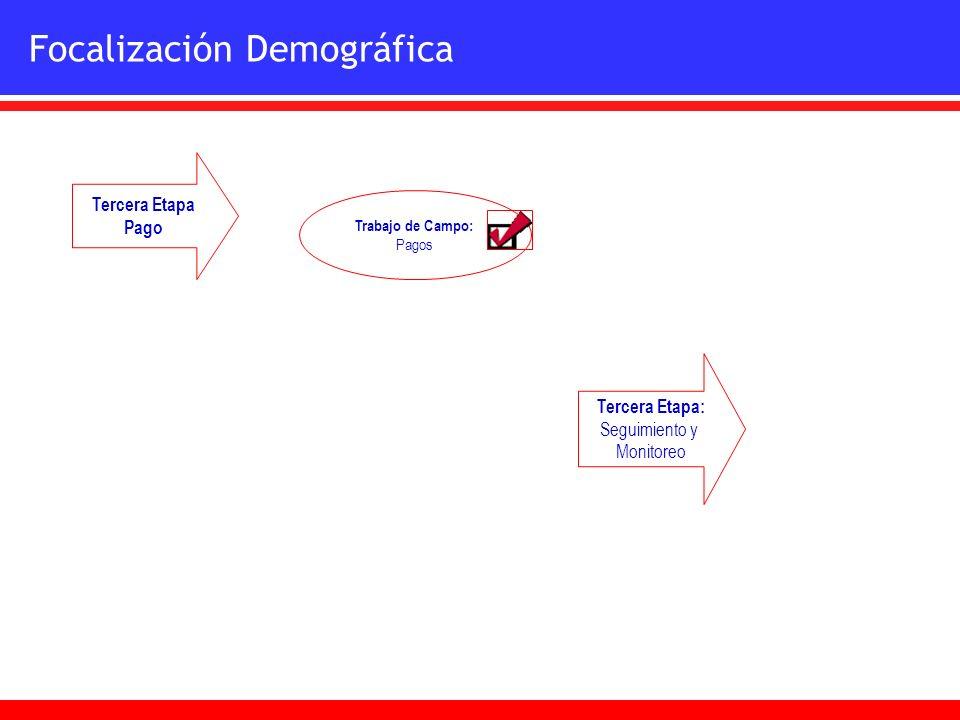 Trabajo de Campo: Pagos Tercera Etapa Pago Tercera Etapa: Seguimiento y Monitoreo Focalización Demográfica