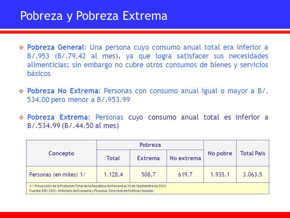 Incidencia de la Pobreza en Panamá No Pobre 63.2% Pobreza Extrema 16.6% Pobreza No Extrema 20.2% Pobreza Total 36.8% 1_/: Proyección de la población total de la República de Panamá al 30 de Septiembre de2003 TotalExtremaNo extrema Personas (en miles)1/1,128.4508.7619.71,935.1 Total PaísConceptoNo pobre Pobreza 3,063.5