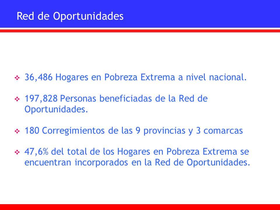 36,486 Hogares en Pobreza Extrema a nivel nacional. 197,828 Personas beneficiadas de la Red de Oportunidades. 180 Corregimientos de las 9 provincias y