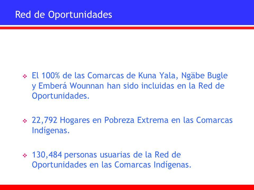 El 100% de las Comarcas de Kuna Yala, Ngäbe Bugle y Emberá Wounnan han sido incluidas en la Red de Oportunidades. 22,792 Hogares en Pobreza Extrema en