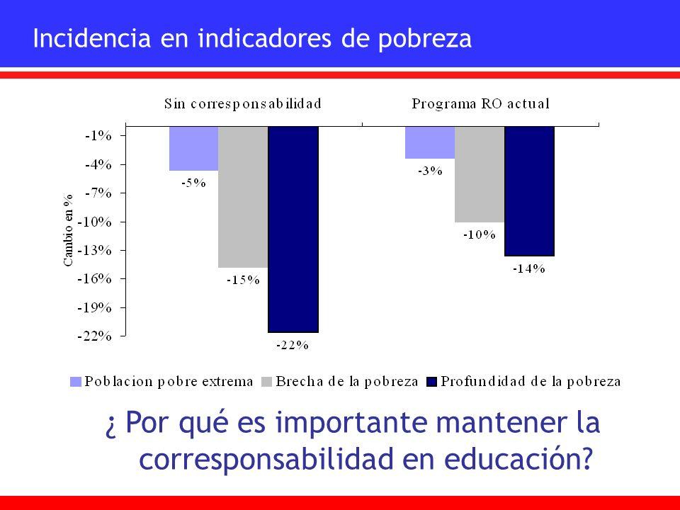 Incidencia en indicadores de pobreza ¿ Por qué es importante mantener la corresponsabilidad en educación?