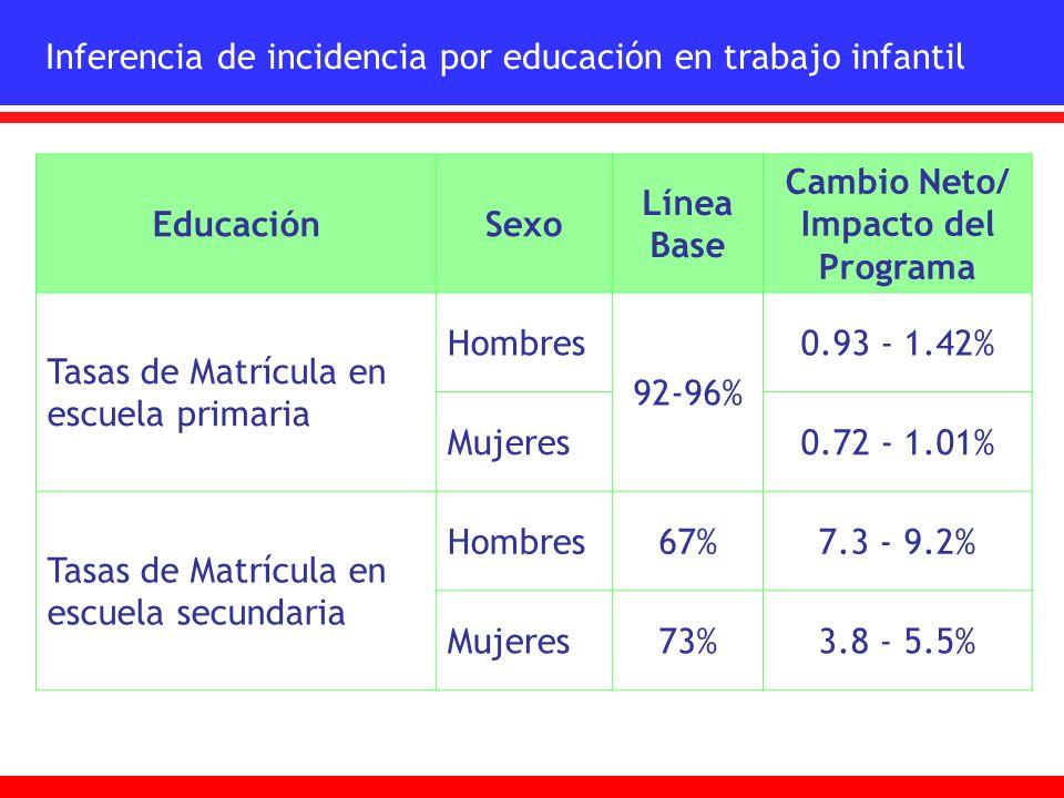 Inferencia de incidencia por educación en trabajo infantil EducaciónSexo Línea Base Cambio Neto/ Impacto del Programa Tasas de Matrícula en escuela pr