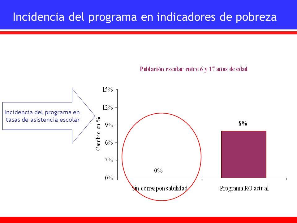 Incidencia del programa en tasas de asistencia escolar Incidencia del programa en indicadores de pobreza