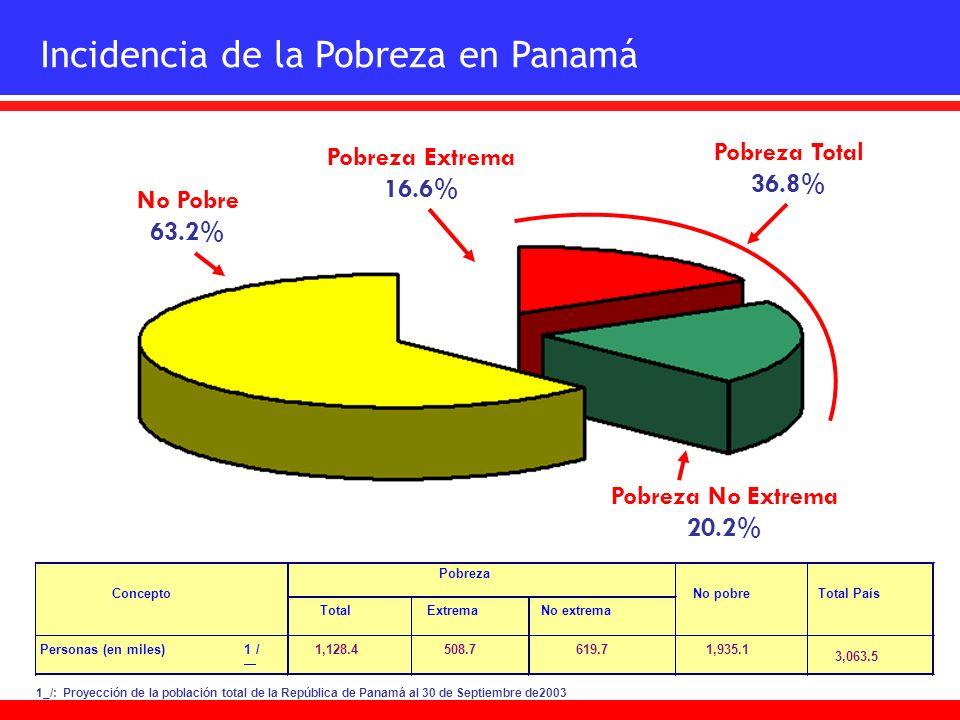 Incidencia de la Pobreza en Panamá No Pobre 63.2% Pobreza Extrema 16.6% Pobreza No Extrema 20.2% Pobreza Total 36.8% 1_/: Proyección de la población t