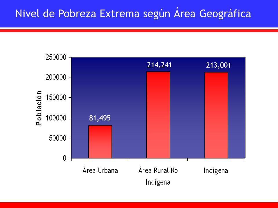 Nivel de Pobreza Extrema según Área Geográfica 81,495 214,241 213,001