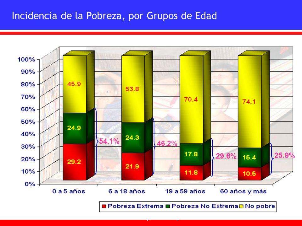 Incidencia de la Pobreza, por Grupos de Edad 54.1% 46.2% 29.6 % 25.9 % Fuente: ENV 2003. Ministerio de Economía y Finanzas, Dirección de Políticas Soc