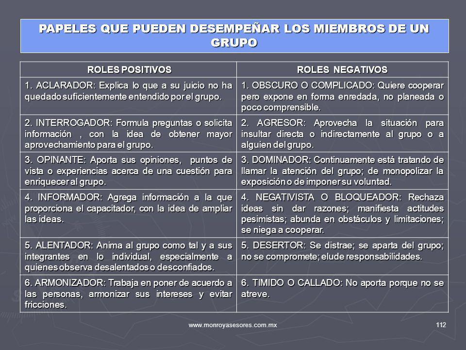 www.monroyasesores.com.mx112 PAPELES QUE PUEDEN DESEMPEÑAR LOS MIEMBROS DE UN GRUPO ROLES POSITIVOS ROLES POSITIVOS ROLES NEGATIVOS 1. ACLARADOR: Expl