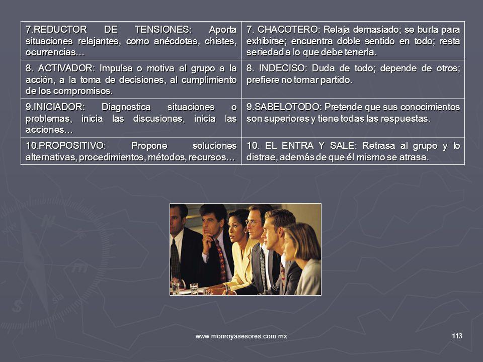 www.monroyasesores.com.mx113 7.REDUCTOR DE TENSIONES: Aporta situaciones relajantes, como anécdotas, chistes, ocurrencias… 7. CHACOTERO: Relaja demasi