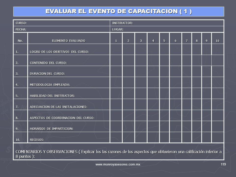www.monroyasesores.com.mx119 EVALUAR EL EVENTO DE CAPACITACION ( 1 ) No. ELEMENTO EVALUADO 12345678910 1. LOGRO DE LOS OBJETIVOS DEL CURSO: 2. CONTENI