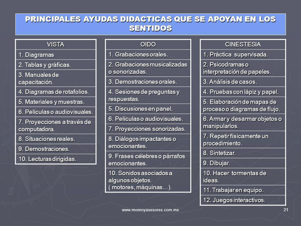 www.monroyasesores.com.mx21 PRINCIPALES AYUDAS DIDACTICAS QUE SE APOYAN EN LOS SENTIDOS VISTA 1. Diagramas 2. Tablas y gráficas. 3. Manuales de capaci