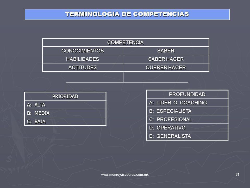 www.monroyasesores.com.mx61 PRIORIDAD A: ALTA B: MEDIA C: BAJA PROFUNDIDAD A: LIDER O COACHING B: ESPECIALISTA C: PROFESIONAL D: OPERATIVO E: GENERALI