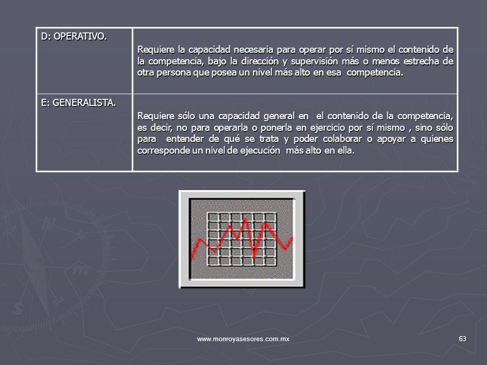 www.monroyasesores.com.mx63 D: OPERATIVO. Requiere la capacidad necesaria para operar por sí mismo el contenido de la competencia, bajo la dirección y