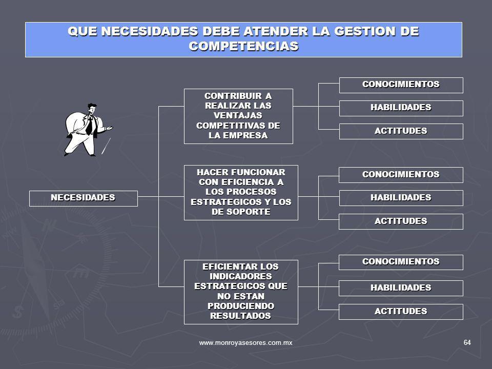 www.monroyasesores.com.mx64 QUE NECESIDADES DEBE ATENDER LA GESTION DE COMPETENCIAS NECESIDADES CONTRIBUIR A REALIZAR LAS VENTAJAS COMPETITIVAS DE LA