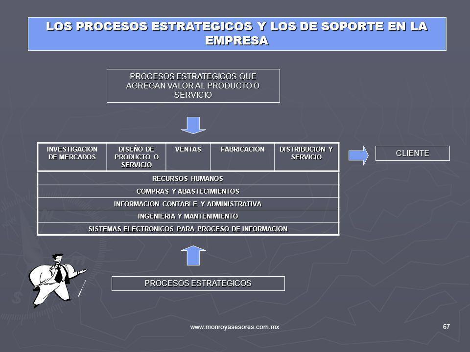 www.monroyasesores.com.mx67 LOS PROCESOS ESTRATEGICOS Y LOS DE SOPORTE EN LA EMPRESA INVESTIGACION DE MERCADOS DISEÑO DE PRODUCTO O SERVICIO VENTASFAB