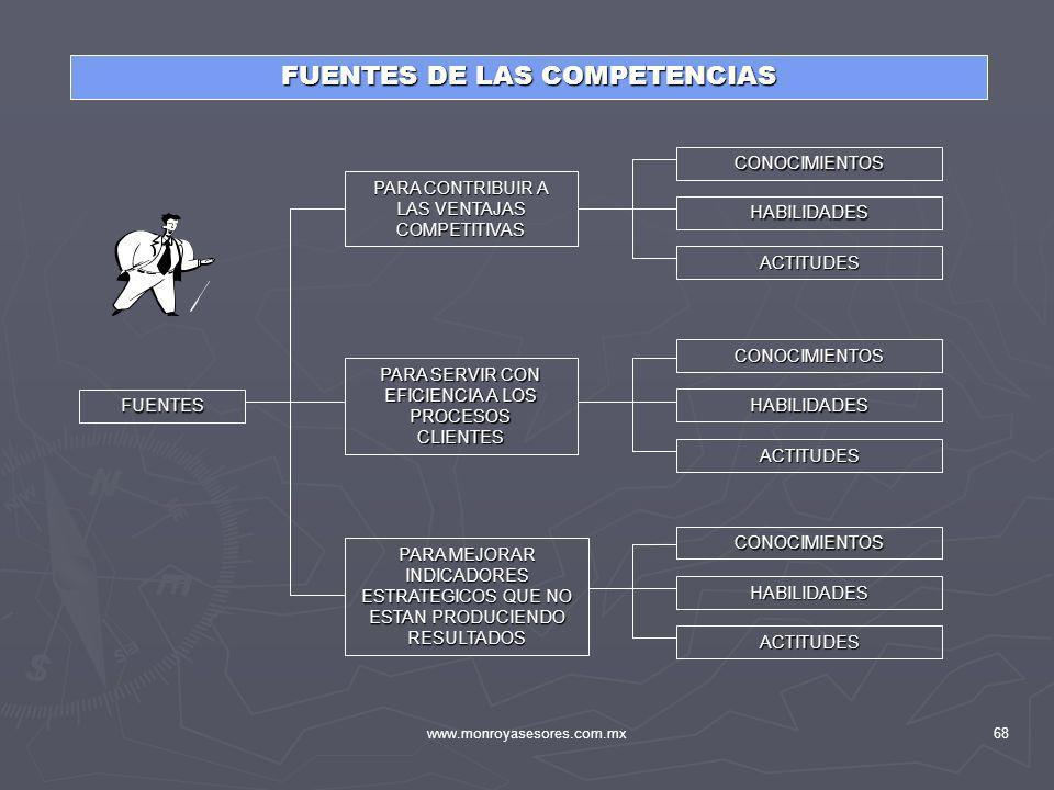 www.monroyasesores.com.mx68 FUENTES DE LAS COMPETENCIAS FUENTES PARA CONTRIBUIR A LAS VENTAJAS COMPETITIVAS PARA SERVIR CON EFICIENCIA A LOS PROCESOS