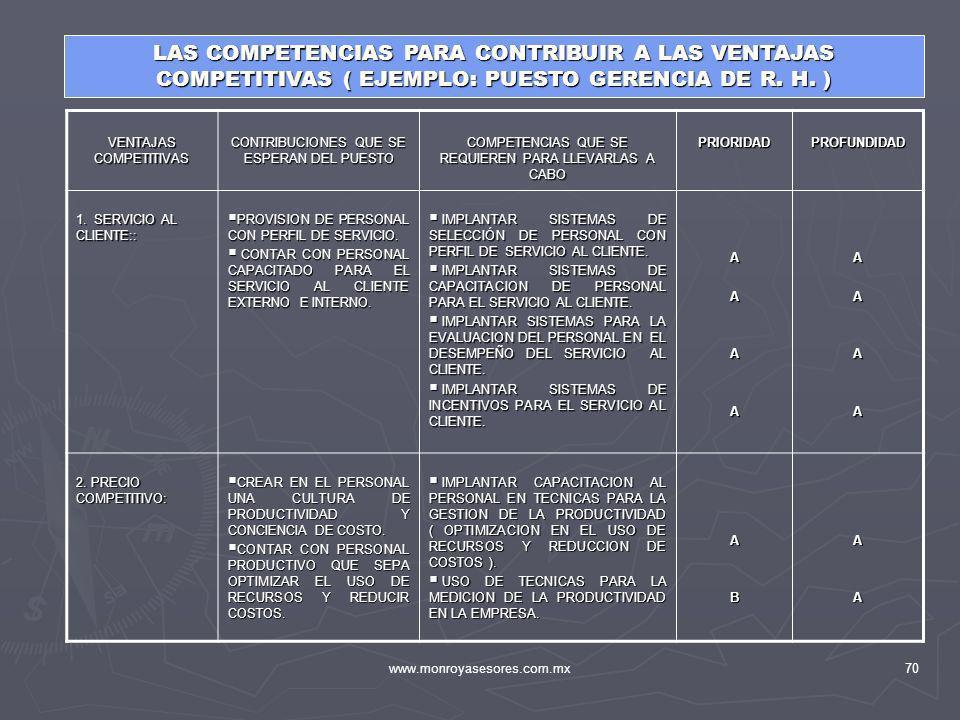 www.monroyasesores.com.mx70 LAS COMPETENCIAS PARA CONTRIBUIR A LAS VENTAJAS COMPETITIVAS ( EJEMPLO: PUESTO GERENCIA DE R. H. ) VENTAJAS COMPETITIVAS C