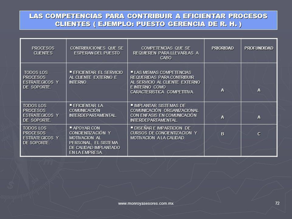 www.monroyasesores.com.mx72 LAS COMPETENCIAS PARA CONTRIBUIR A EFICIENTAR PROCESOS CLIENTES ( EJEMPLO: PUESTO GERENCIA DE R. H. ) PROCESOS CLIENTES CO