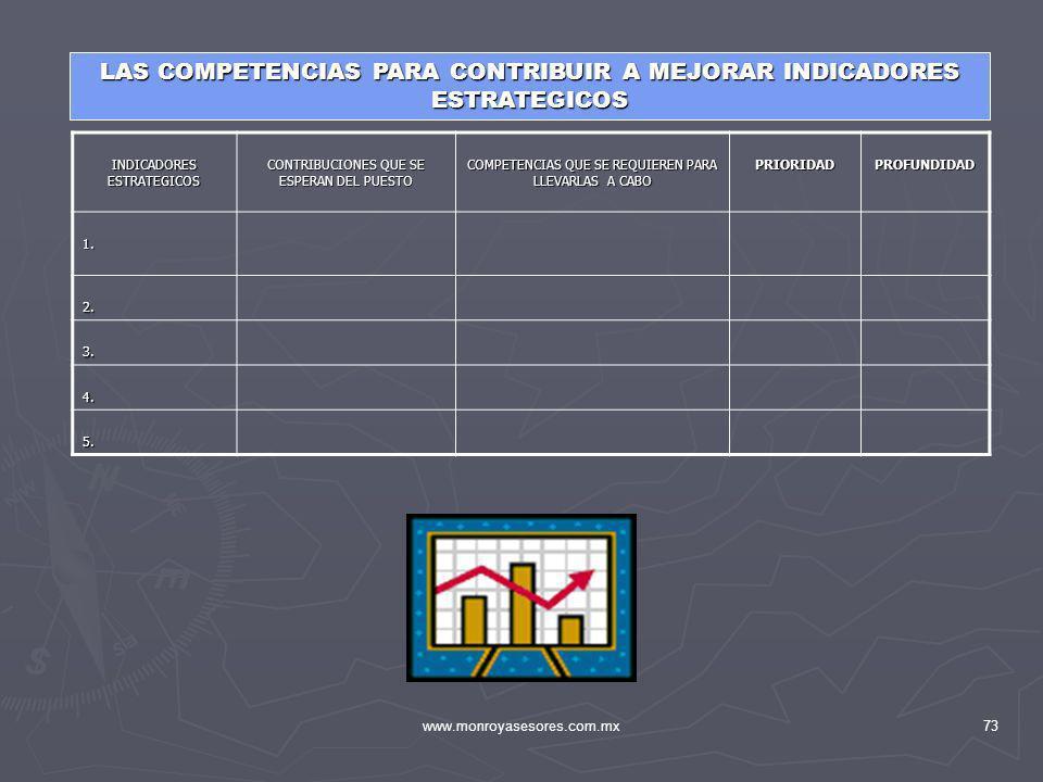 www.monroyasesores.com.mx73 LAS COMPETENCIAS PARA CONTRIBUIR A MEJORAR INDICADORES ESTRATEGICOS INDICADORES ESTRATEGICOS CONTRIBUCIONES QUE SE ESPERAN