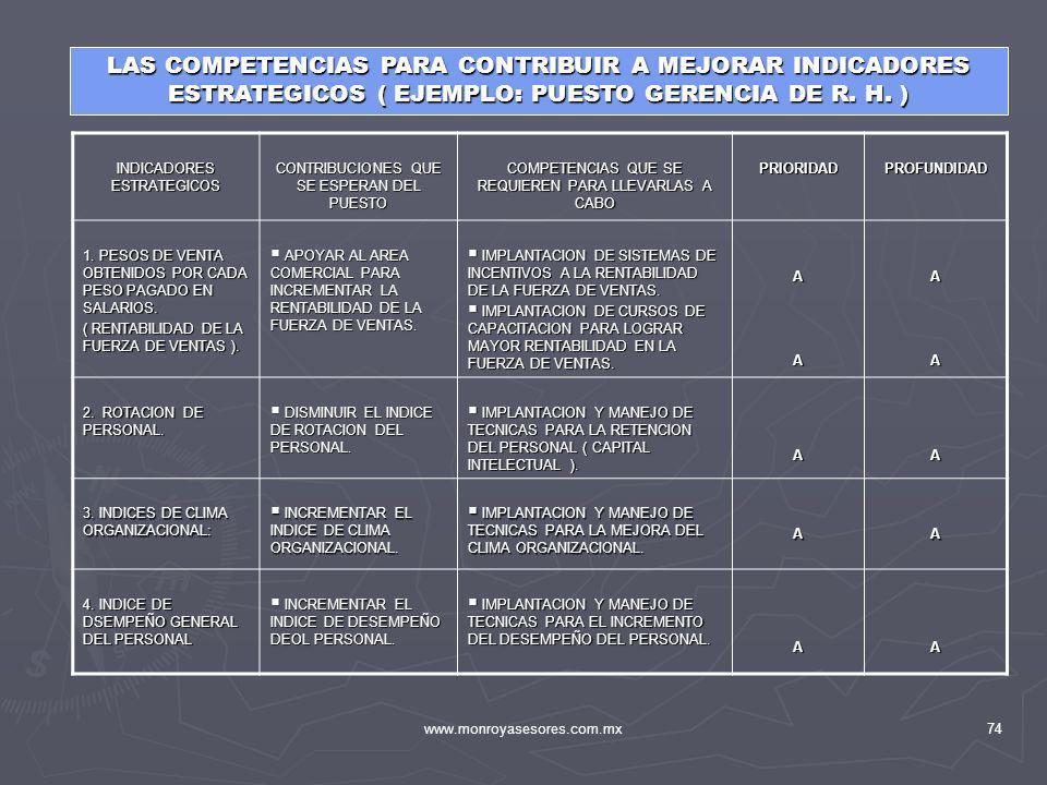 www.monroyasesores.com.mx74 LAS COMPETENCIAS PARA CONTRIBUIR A MEJORAR INDICADORES ESTRATEGICOS ( EJEMPLO: PUESTO GERENCIA DE R. H. ) INDICADORES ESTR