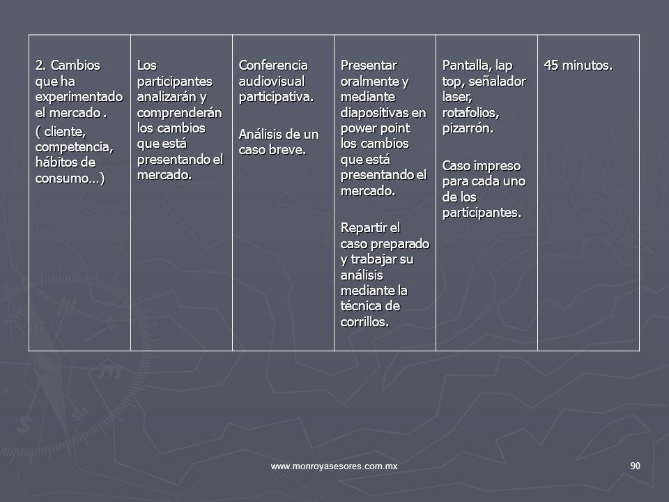 www.monroyasesores.com.mx90 2. Cambios que ha experimentado el mercado. ( cliente, competencia, hábitos de consumo…) Los participantes analizarán y co