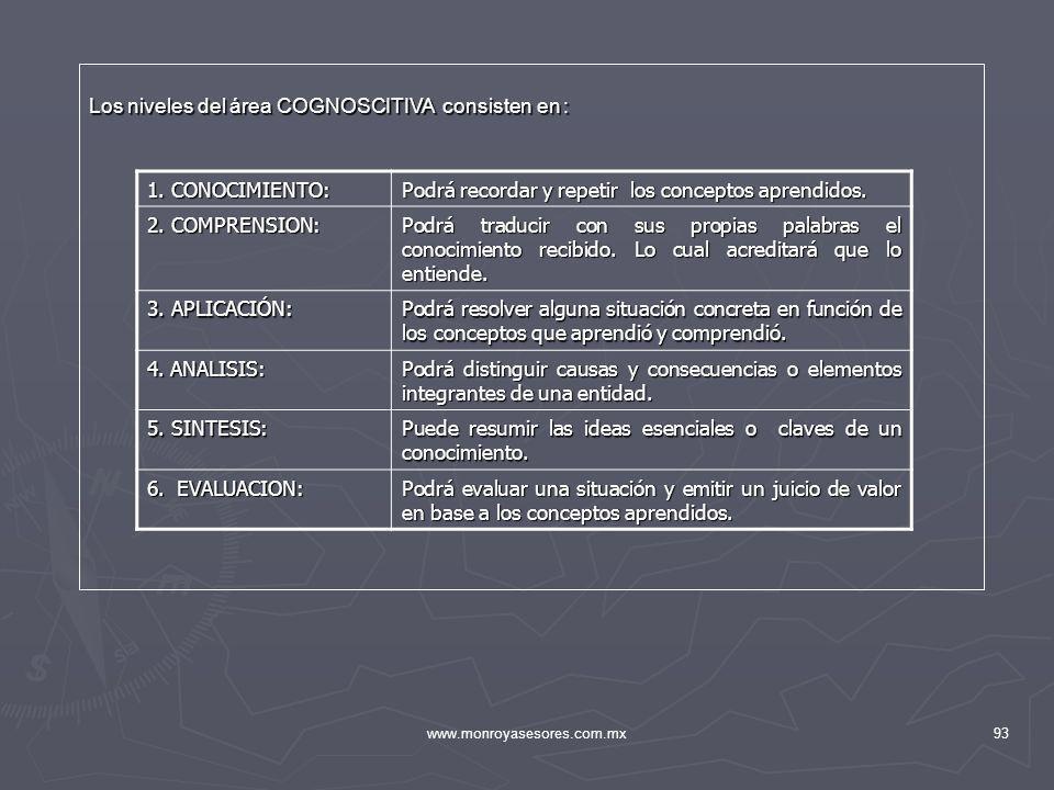 www.monroyasesores.com.mx93 1. CONOCIMIENTO: Podrá recordar y repetir los conceptos aprendidos. 2. COMPRENSION: Podrá traducir con sus propias palabra