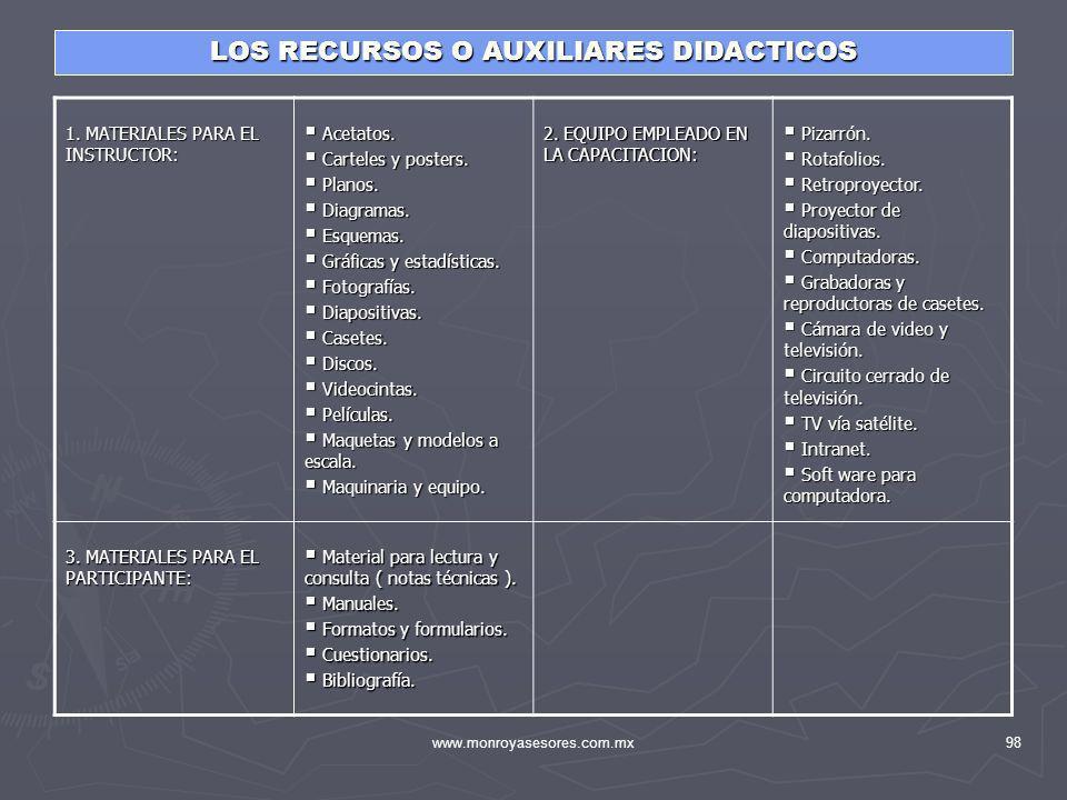 www.monroyasesores.com.mx98 LOS RECURSOS O AUXILIARES DIDACTICOS 1. MATERIALES PARA EL INSTRUCTOR: Acetatos. Acetatos. Carteles y posters. Carteles y