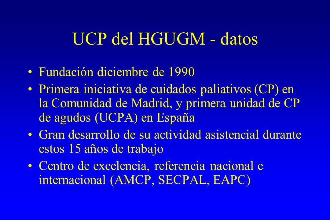 UCP del HGUGM - datos Actividades desarrolladas: 27 camas para pacientes ingresados, interconsultas, hospital de día/consultas externas, atención telefónica Pacientes nuevos/año: 1.400 (>40% en un año) Ingresos/año en planta: 650 Estancia media planta: 14-15 días Índice rotación de camas: >95% Índice mortalidad: 80% Familiares atendidos por psicóloga: 1.050