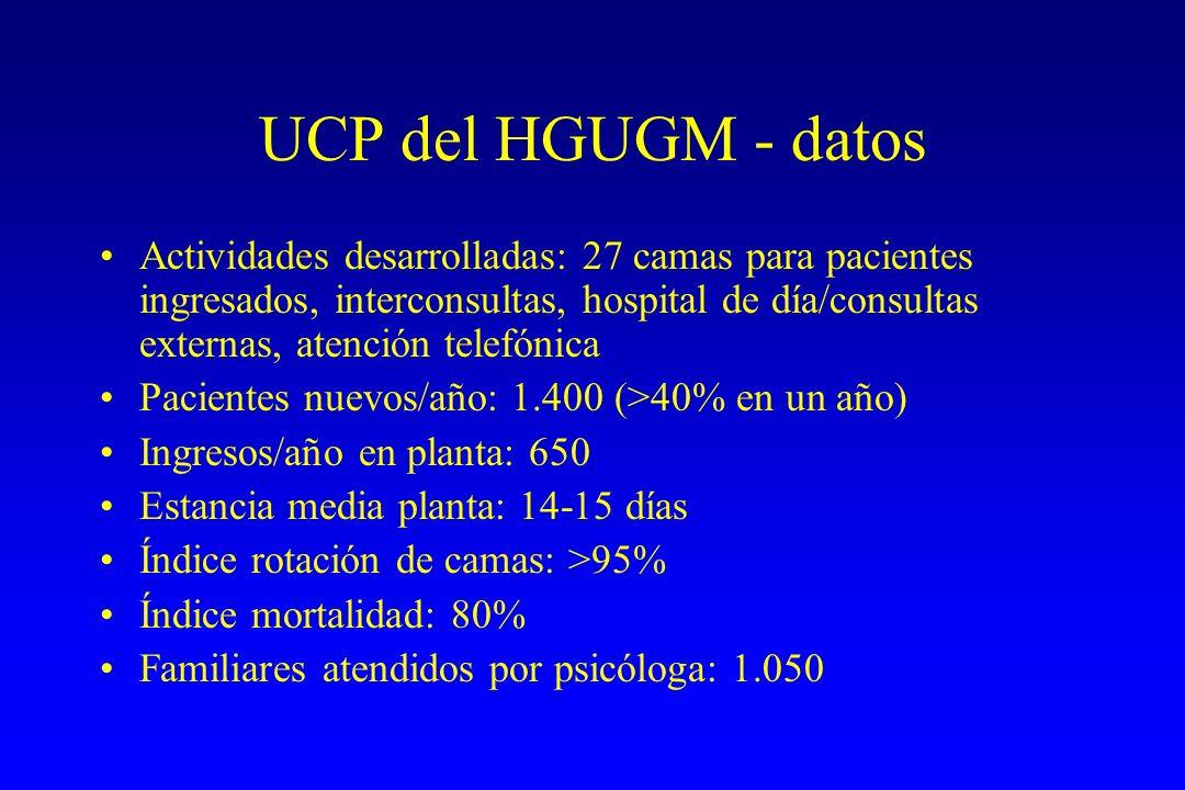 UCP del HGUGM - datos Actividades desarrolladas: 27 camas para pacientes ingresados, interconsultas, hospital de día/consultas externas, atención tele