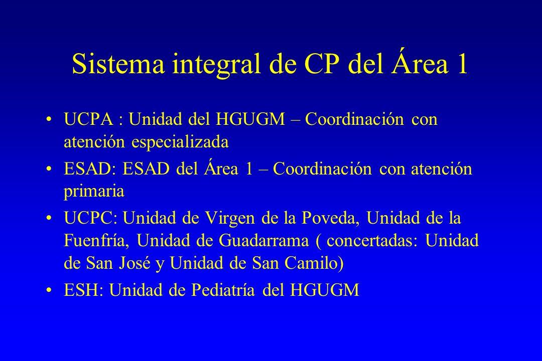 Sistema integral de CP del Área 1 UCPA : Unidad del HGUGM – Coordinación con atención especializada ESAD: ESAD del Área 1 – Coordinación con atención