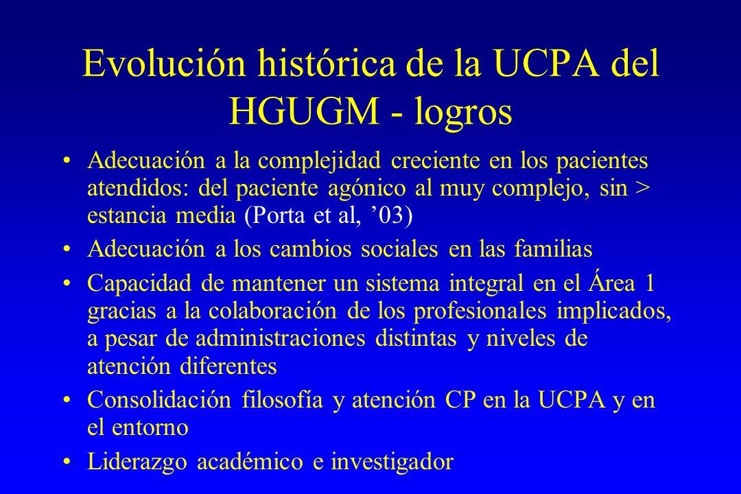 Evolución histórica de la UCPA del HGUGM - logros Adecuación a la complejidad creciente en los pacientes atendidos: del paciente agónico al muy comple