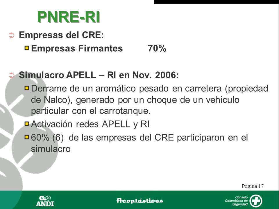 Página 17 PNRE-RI Empresas del CRE: Empresas Firmantes 70% Simulacro APELL – RI en Nov. 2006: Derrame de un aromático pesado en carretera (propiedad d