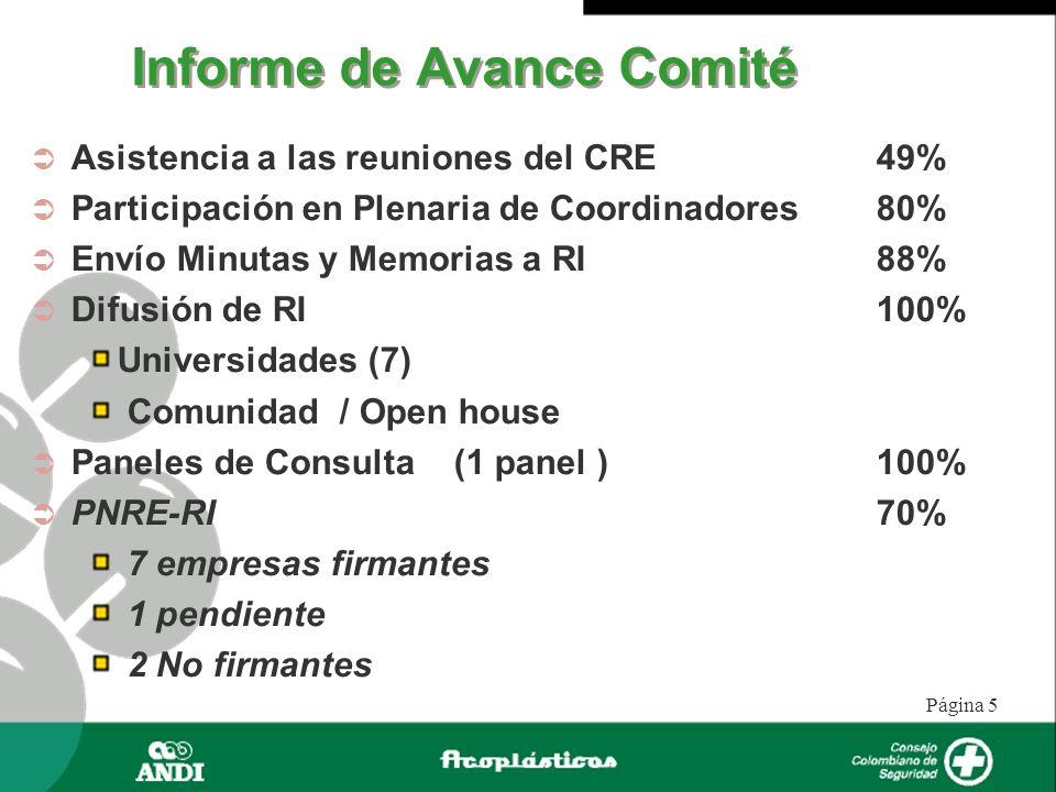 Página 5 Informe de Avance Comité Asistencia a las reuniones del CRE 49% Participación en Plenaria de Coordinadores80% Envío Minutas y Memorias a RI88