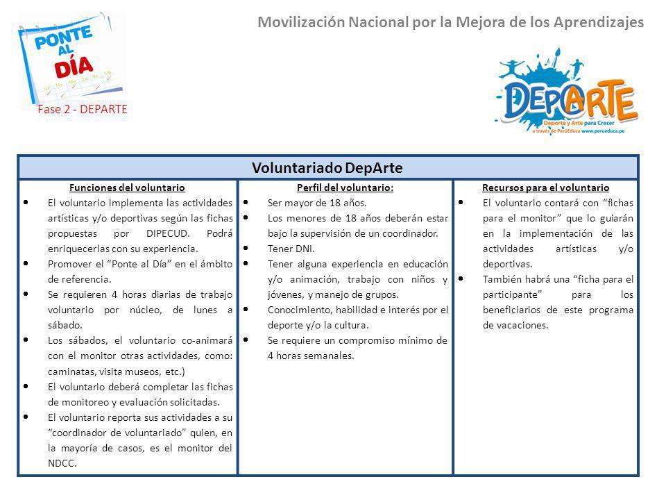 Los voluntarios Movilización Nacional por la Mejora de los Aprendizajes Voluntariado DepArte Funciones del voluntario El voluntario implementa las act