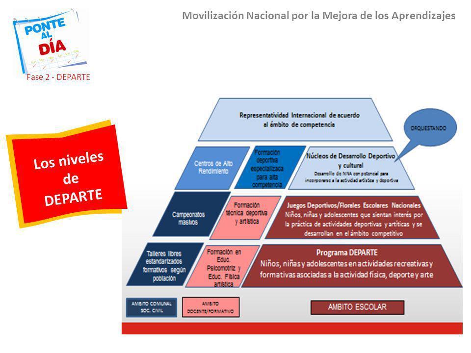 Movilización Nacional por la Mejora de los Aprendizajes Los niveles de DEPARTE Fase 2 - DEPARTE