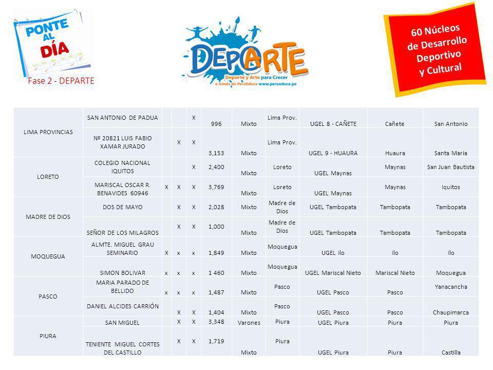 60 Núcleos de Desarrollo Deportivo y Cultural LIMA PROVINCIAS SAN ANTONIO DE PADUA X 996Mixto Lima Prov. UGEL 8 - CAÑETECañeteSan Antonio Nº 20821 LUI