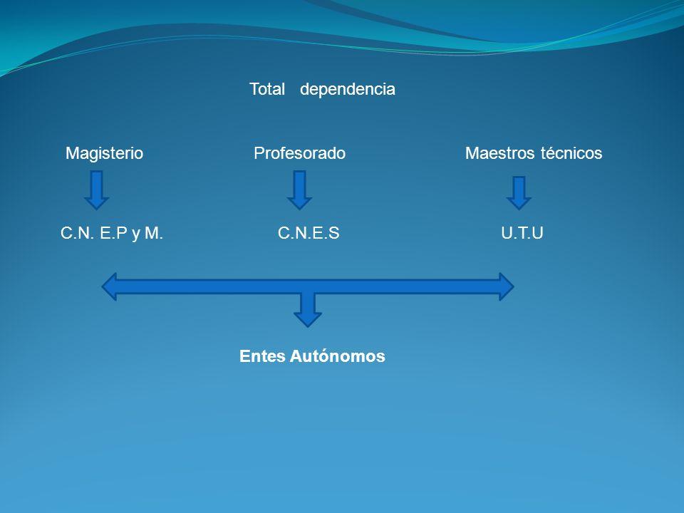 Total dependencia Magisterio Profesorado Maestros técnicos C.N. E.P y M. C.N.E.S U.T.U Entes Autónomos