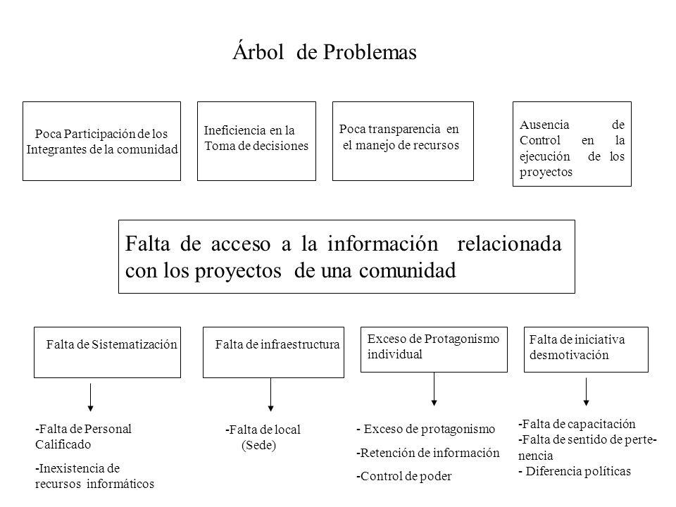 Árbol de Problemas Poca Participación de los Integrantes de la comunidad Ineficiencia en la Toma de decisiones Poca transparencia en el manejo de recu