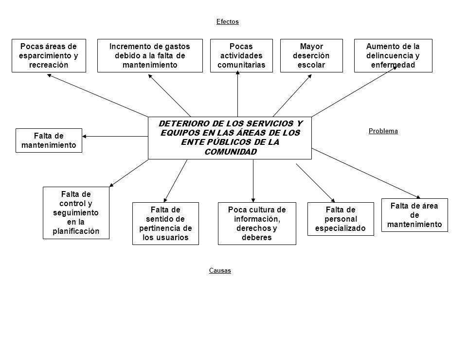 DETERIORO DE LOS SERVICIOS Y EQUIPOS EN LAS ÁREAS DE LOS ENTE PÚBLICOS DE LA COMUNIDAD Pocas áreas de esparcimiento y recreación Incremento de gastos